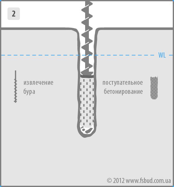 Поступательное бетонирование под давлением с параллельным извлечением шнека