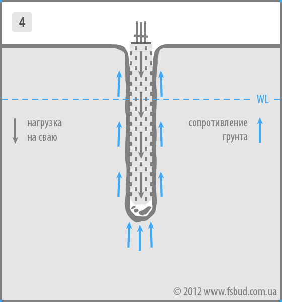 Схема распределения нагрузки на сваю